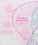 detail. zooms in on Positive Emotions section, including Barbara Fredrickson's Broaden and Build theory, and Martin Seligman's Explanatory Style theory of Optimism