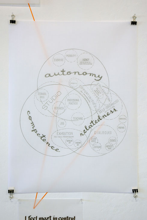 venn diagram drawing: autonomy, relatedness, competence