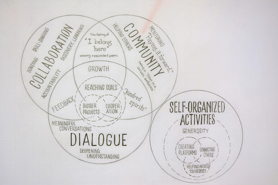 detail, venn diagram drawing: most personally rewarding aspects of supporting other artists
