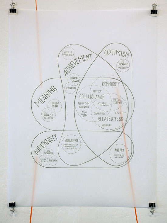 venn diagram drawing: meaning, achievement, optimism, authenticity