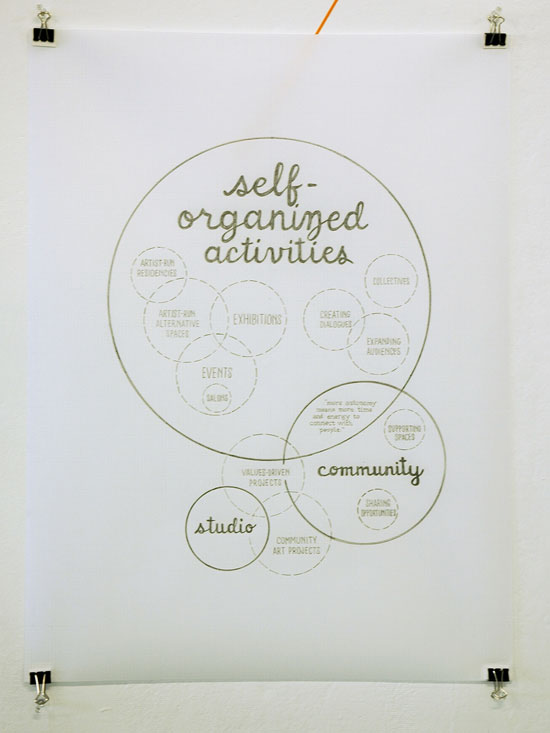 venn diagram drawing: how likely to take steps to create or strengthen an art world you would like to participate in