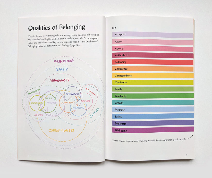 spread of book pages 12-13, Qualities of Belonging key, 15 qualities appear in a Venn Diagram on the left, and in a color-coded list on the right